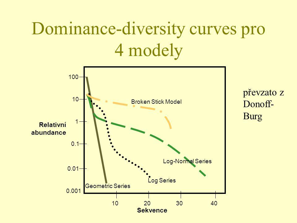 Dominance-diversity curves pro 4 modely