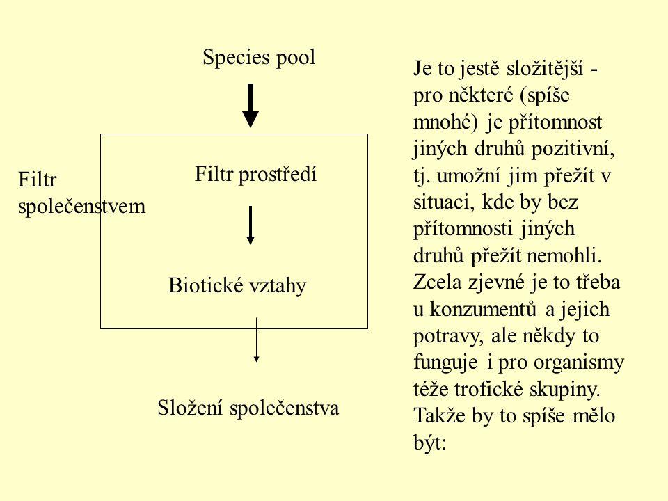 Species pool