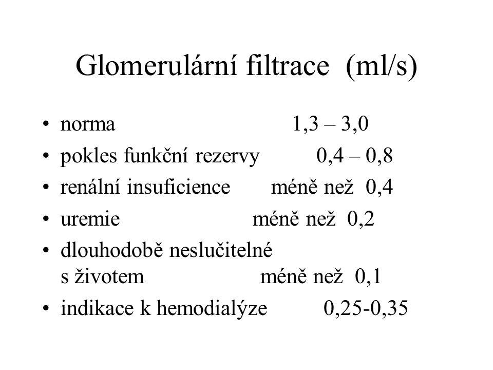 Glomerulární filtrace (ml/s)