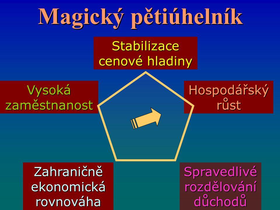 Magický pětiúhelník Stabilizace cenové hladiny Vysoká zaměstnanost