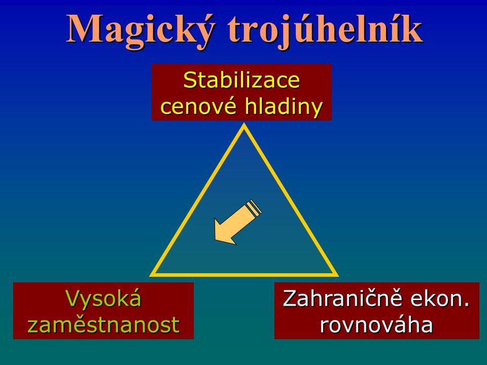 Magický trojúhelník Stabilizace cenové hladiny Vysoká zaměstnanost