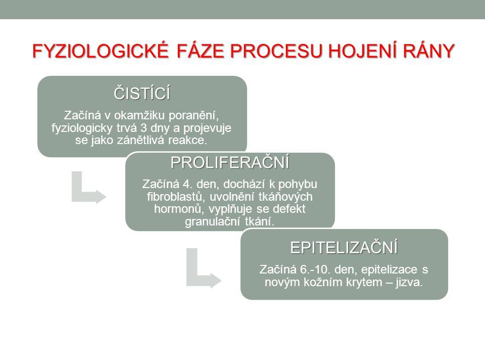 FYZIOLOGICKÉ FÁZE PROCESU HOJENÍ RÁNY