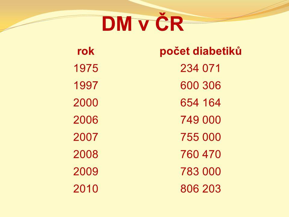 DM v ČR rok počet diabetiků 1975 234 071 1997 600 306 2000 654 164
