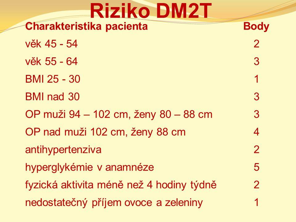Riziko DM2T Charakteristika pacienta Body věk 45 - 54 2 věk 55 - 64 3