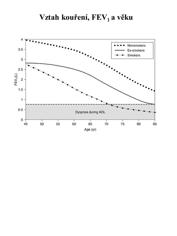 Vztah kouření, FEV1 a věku