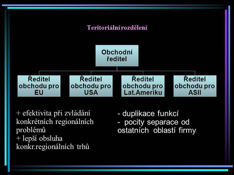 Teritoriální rozdělení
