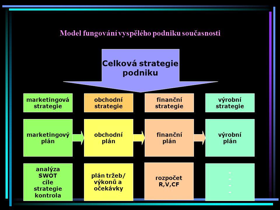 Model fungování vyspělého podniku současnosti