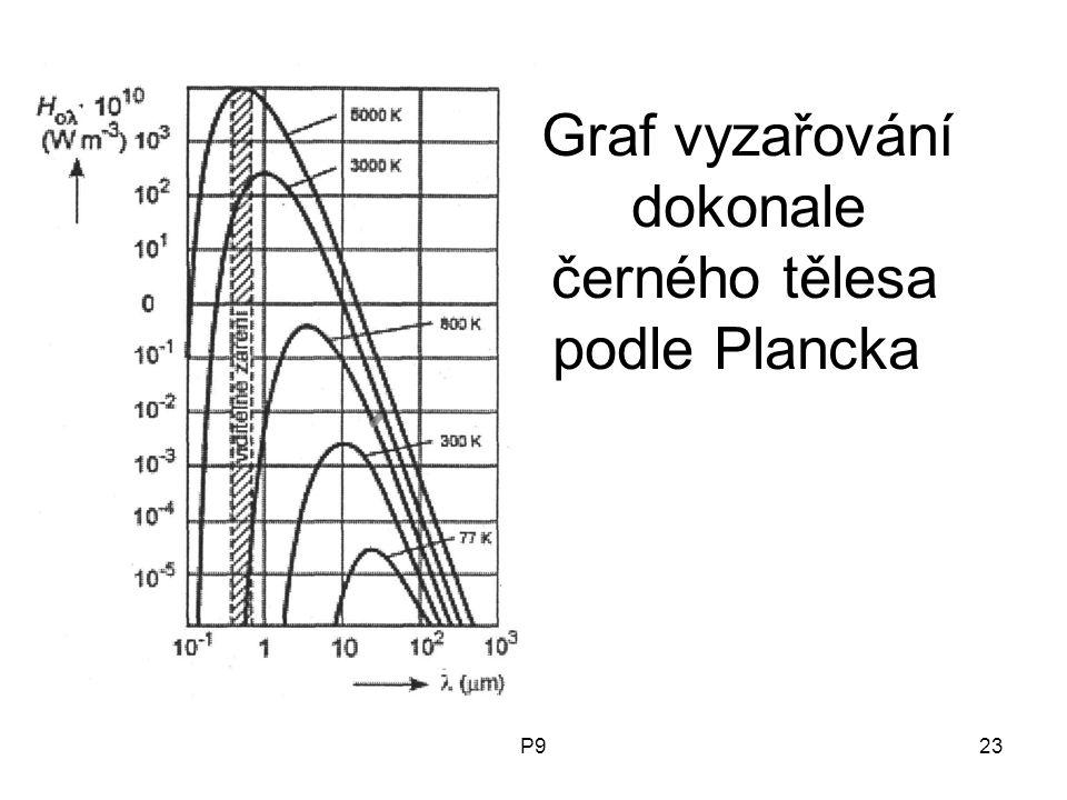 Graf vyzařování dokonale černého tělesa podle Plancka