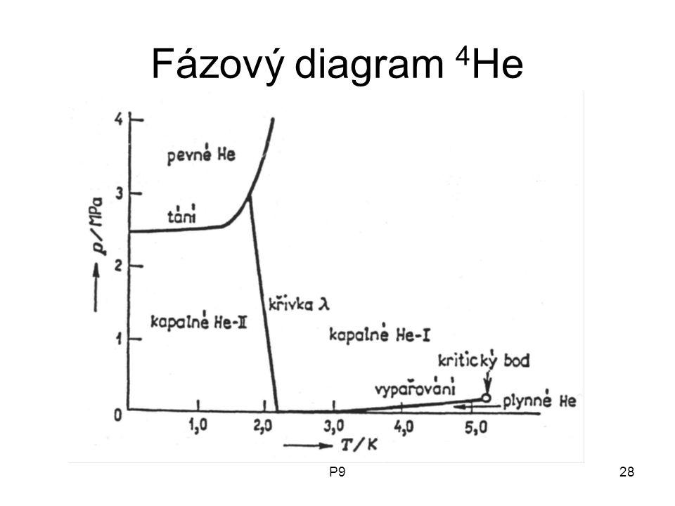 Fázový diagram 4He P9