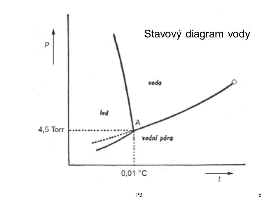 Stavový diagram vody P9