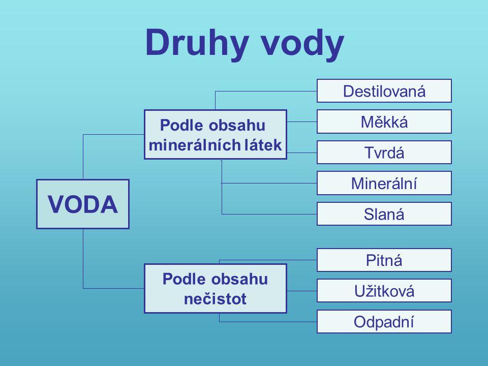 Druhy vody VODA Destilovaná Podle obsahu Měkká minerálních látek Tvrdá