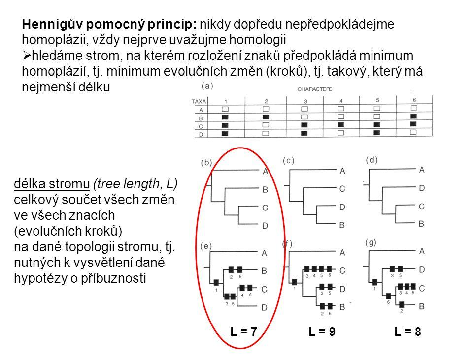 délka stromu (tree length, L) celkový součet všech změn