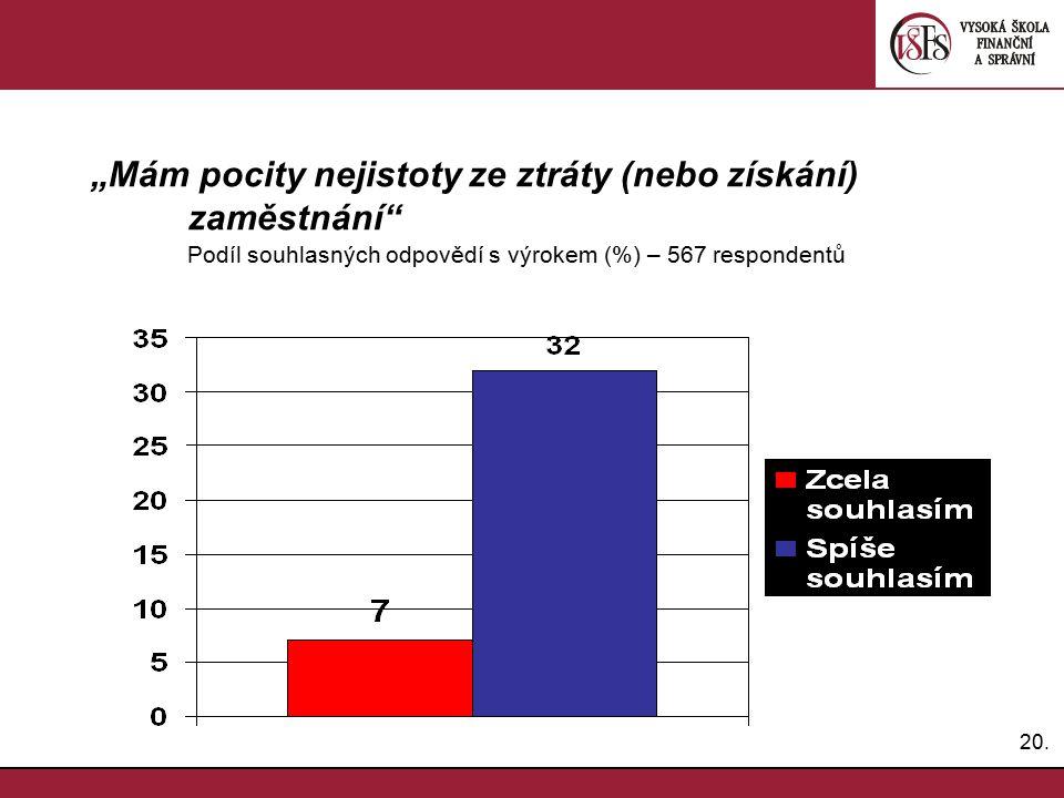 """""""Mám pocity nejistoty ze ztráty (nebo získání) zaměstnání Podíl souhlasných odpovědí s výrokem (%) – 567 respondentů"""