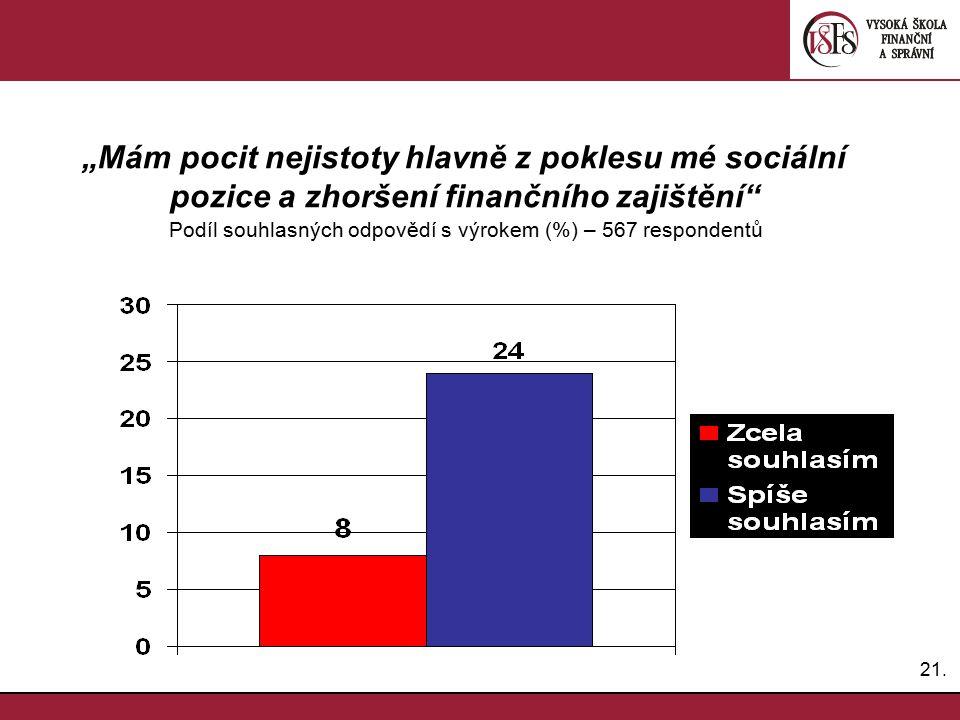 """""""Mám pocit nejistoty hlavně z poklesu mé sociální pozice a zhoršení finančního zajištění Podíl souhlasných odpovědí s výrokem (%) – 567 respondentů"""