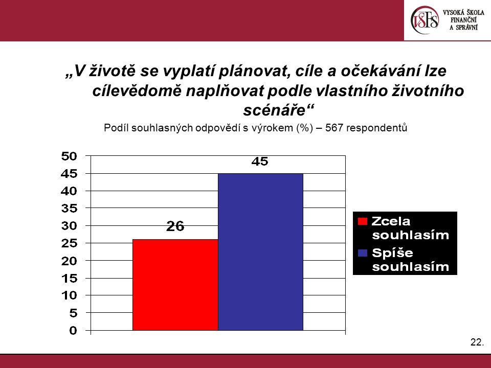 Podíl souhlasných odpovědí s výrokem (%) – 567 respondentů