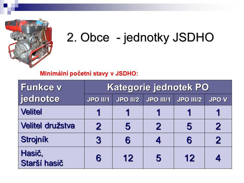 2. Obce - jednotky JSDHO Funkce v jednotce Kategorie jednotek PO 1 2 5