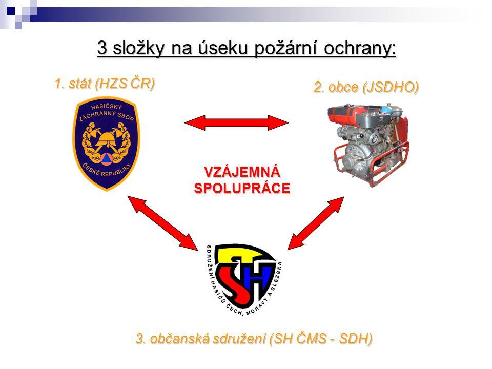3 složky na úseku požární ochrany: