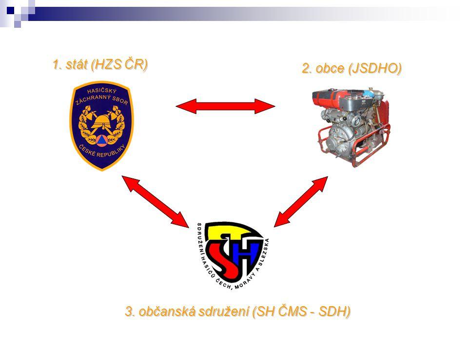1. stát (HZS ČR) 2. obce (JSDHO) 3. občanská sdružení (SH ČMS - SDH)