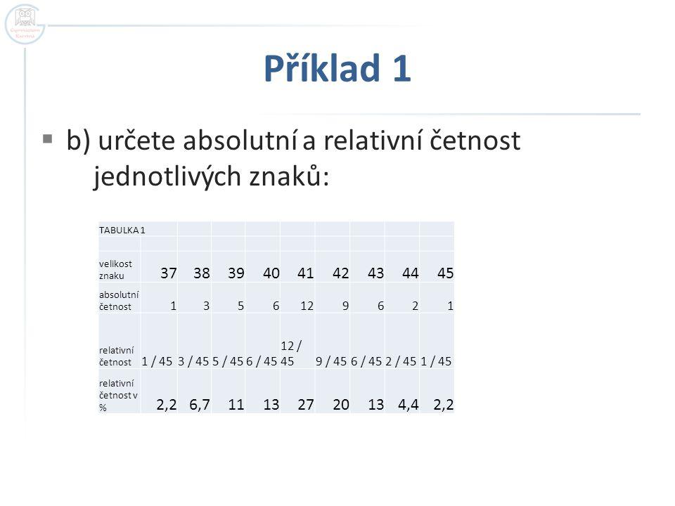 Příklad 1 b) určete absolutní a relativní četnost jednotlivých znaků: