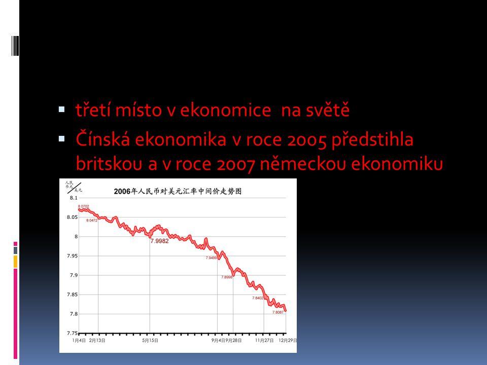 třetí místo v ekonomice na světě