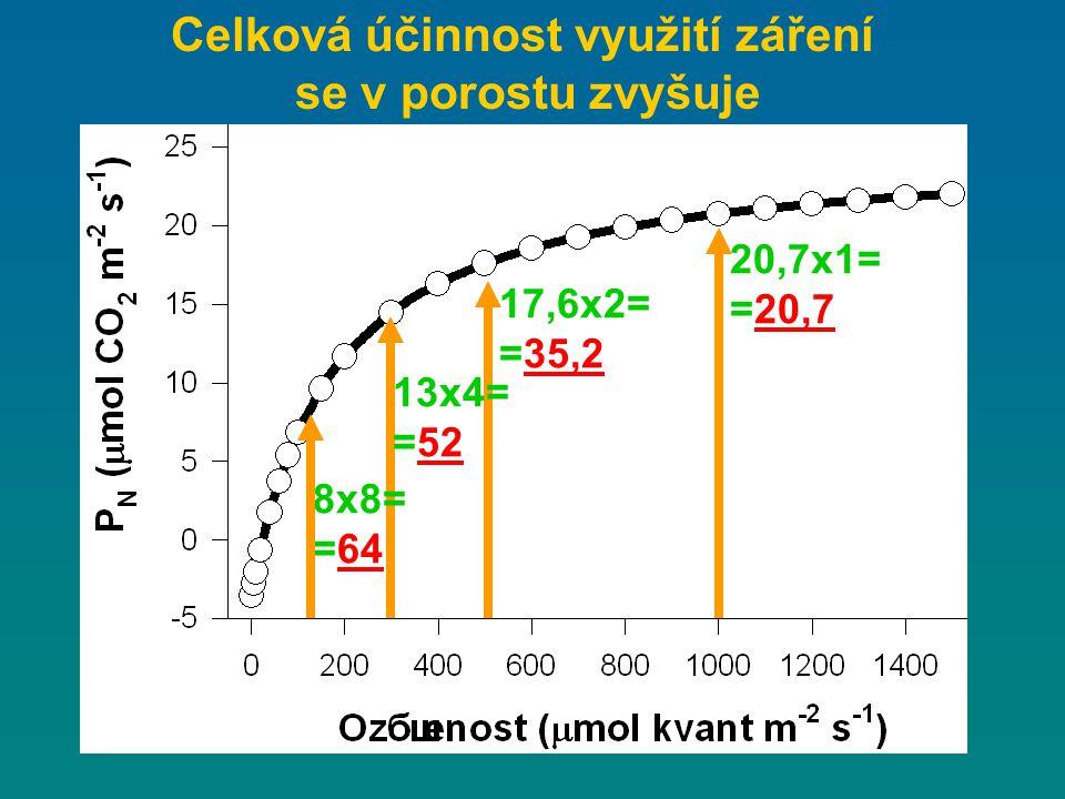 Celková účinnost využití záření