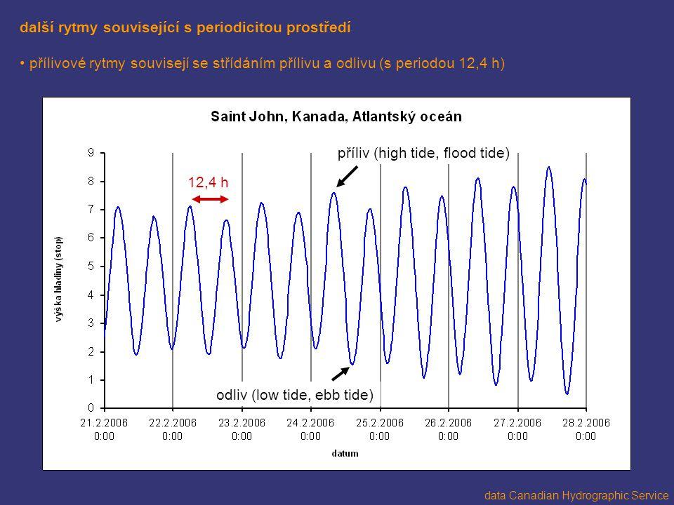 další rytmy související s periodicitou prostředí