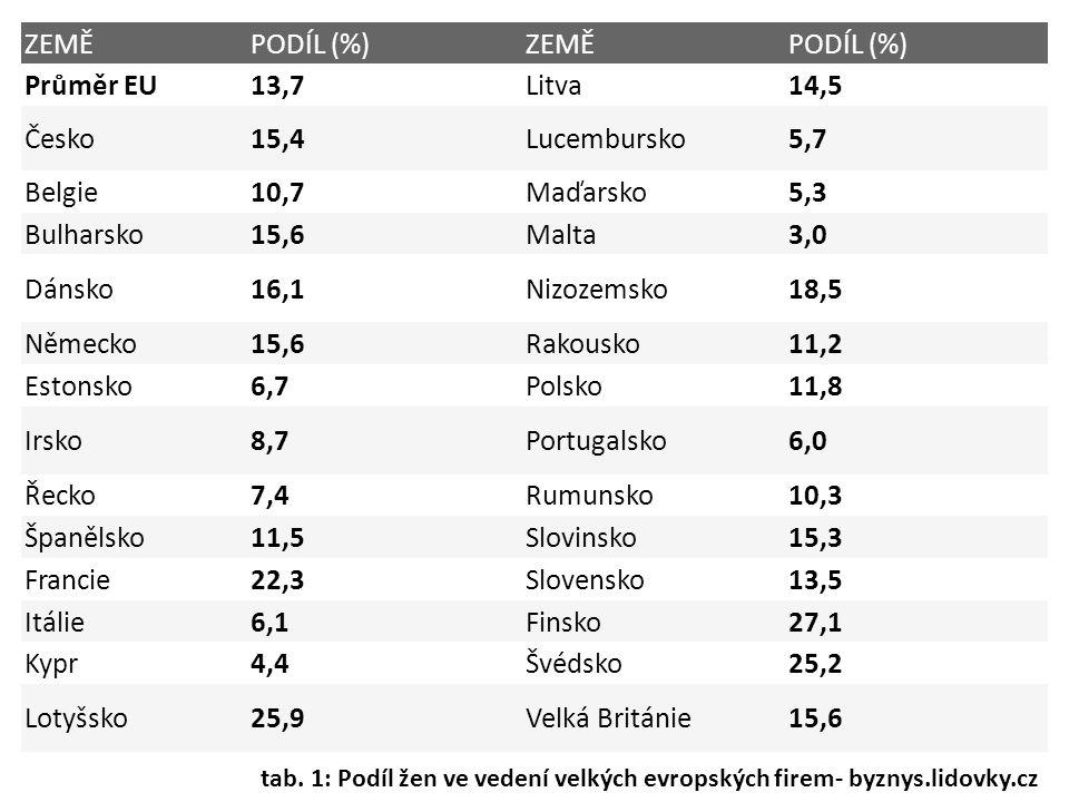 ZEMĚ PODÍL (%) Průměr EU 13,7 Litva 14,5 Česko 15,4 Lucembursko 5,7