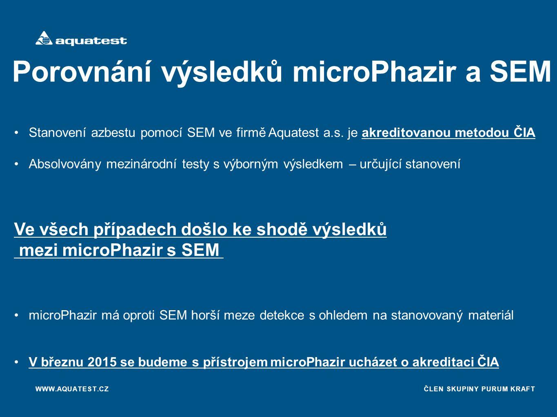 Porovnání výsledků microPhazir a SEM