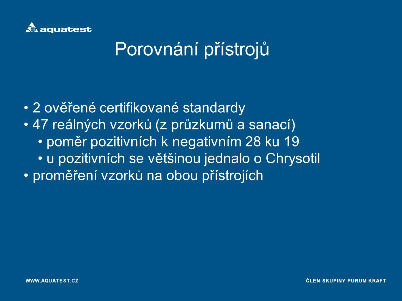 Porovnání přístrojů 2 ověřené certifikované standardy