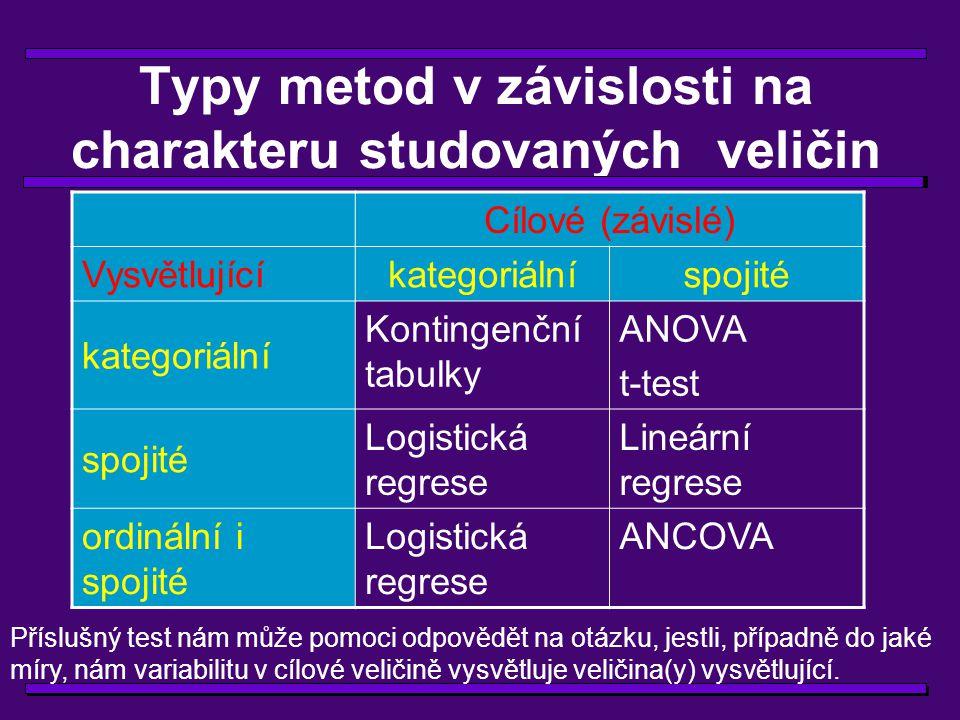 Typy metod v závislosti na charakteru studovaných veličin