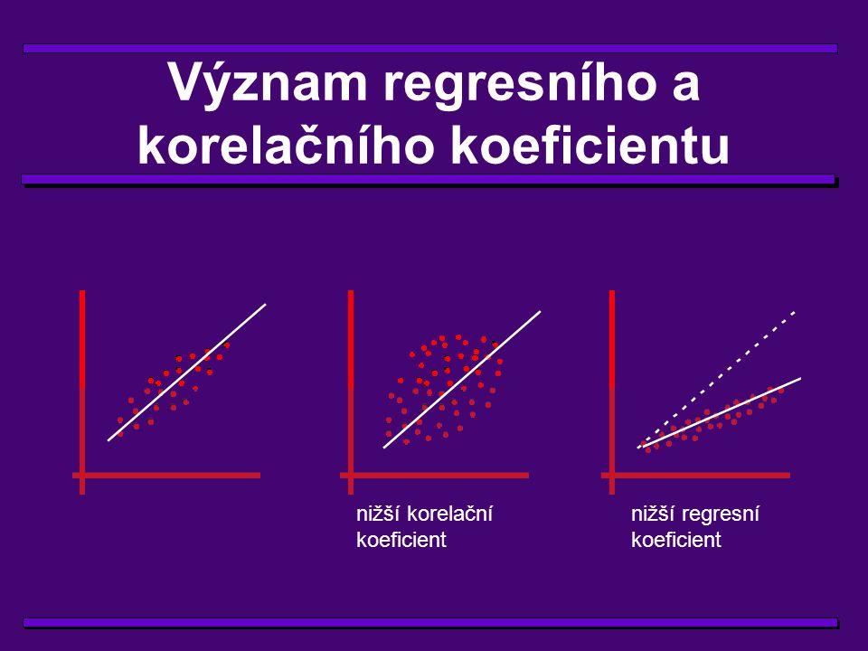 Význam regresního a korelačního koeficientu