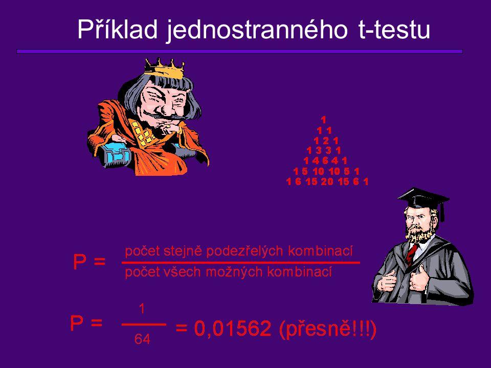Příklad jednostranného t-testu