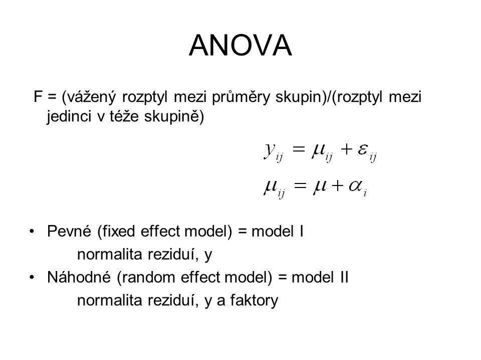 ANOVA F = (vážený rozptyl mezi průměry skupin)/(rozptyl mezi jedinci v téže skupině) Pevné (fixed effect model) = model I.