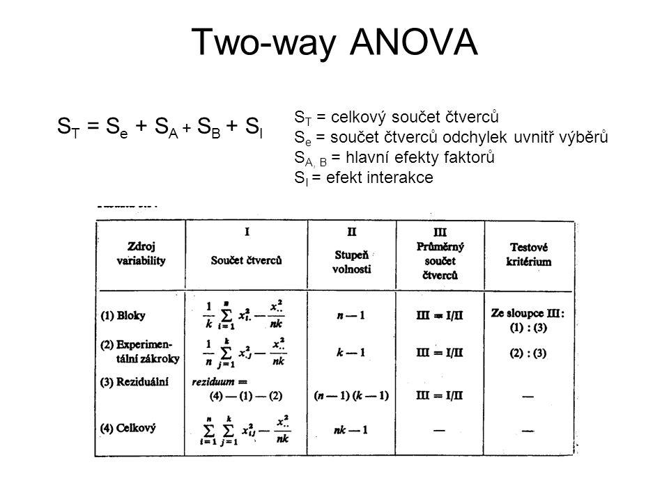 Two-way ANOVA ST = Se + SA + SB + SI ST = celkový součet čtverců