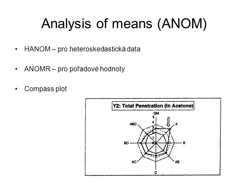 Analysis of means (ANOM)