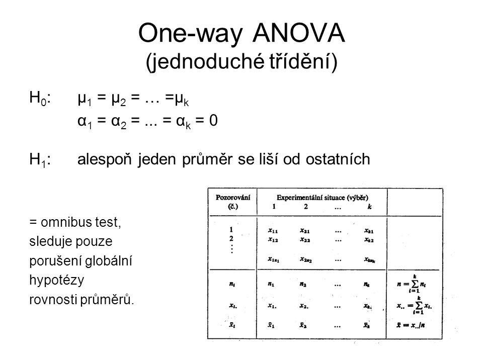 One-way ANOVA (jednoduché třídění)