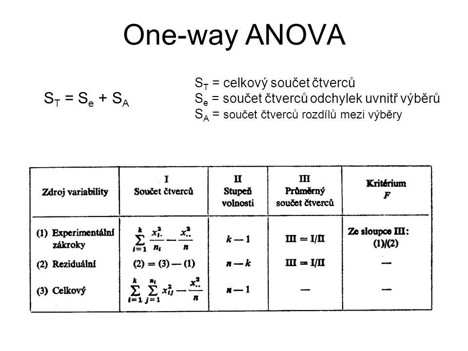 One-way ANOVA ST = Se + SA ST = celkový součet čtverců