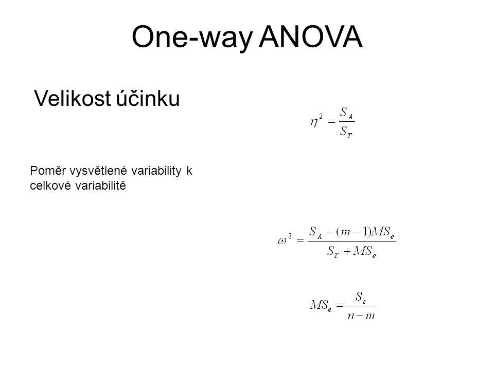 One-way ANOVA Velikost účinku