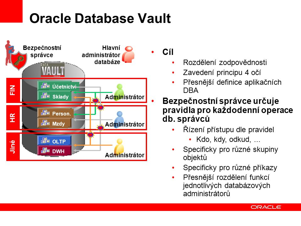 Oracle Database Vault Cíl