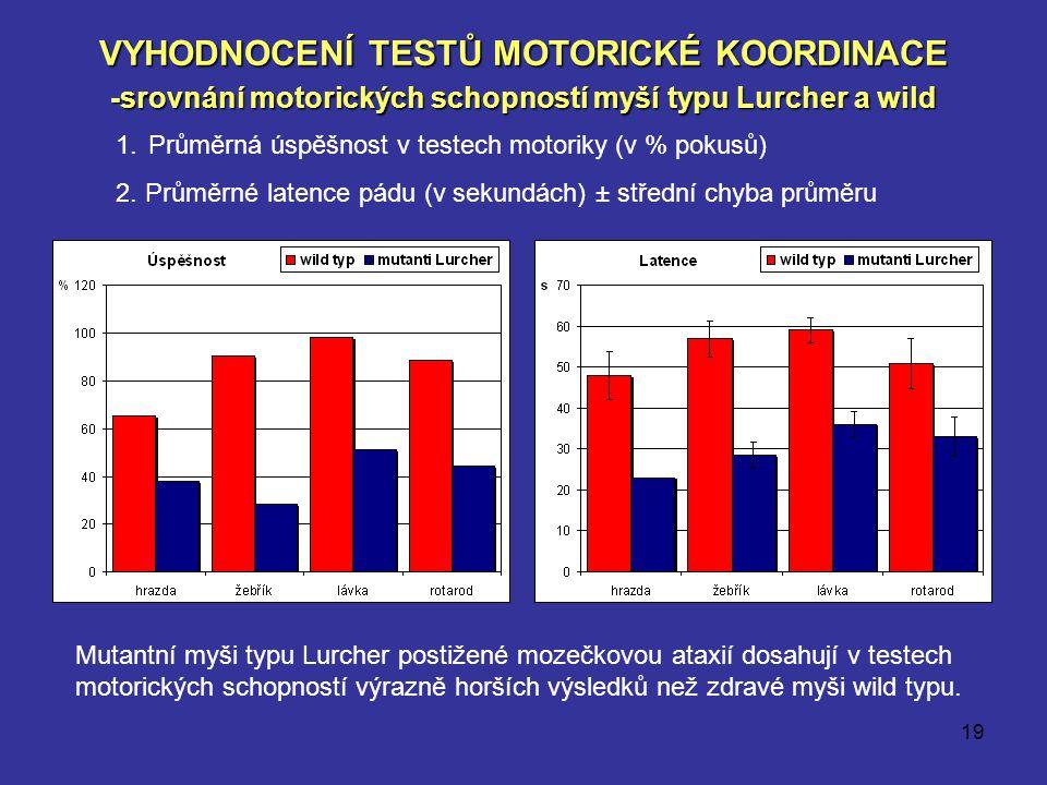VYHODNOCENÍ TESTŮ MOTORICKÉ KOORDINACE -srovnání motorických schopností myší typu Lurcher a wild