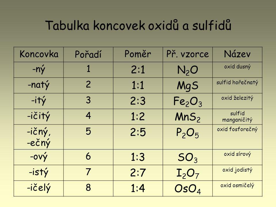 Tabulka koncovek oxidů a sulfidů