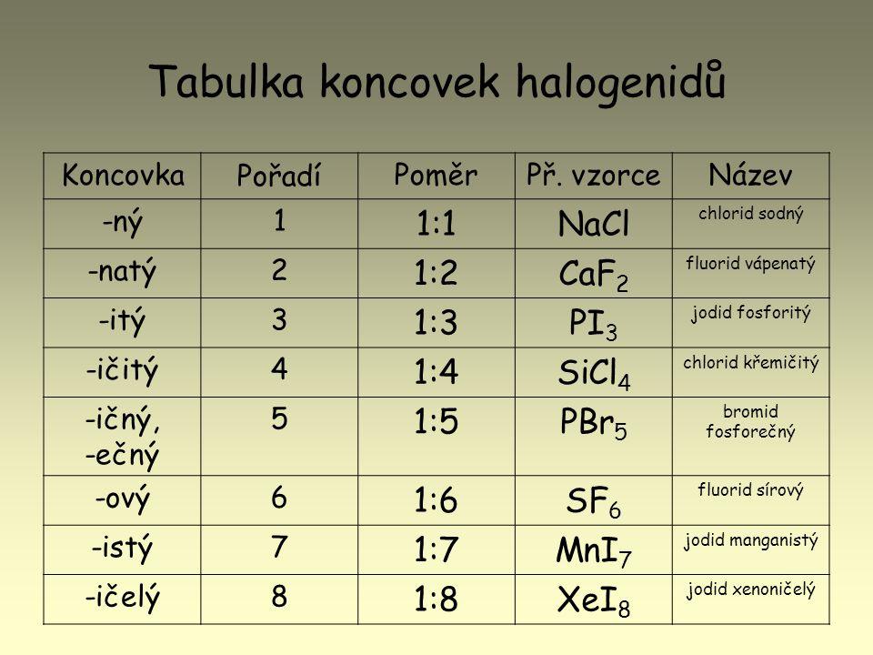 Tabulka koncovek halogenidů