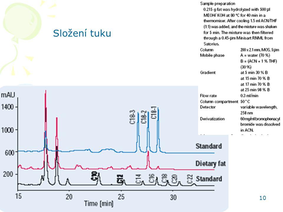 Složení tuku HPLC aplikace