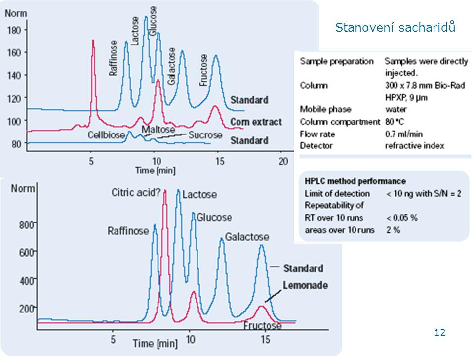Stanovení sacharidů HPLC aplikace