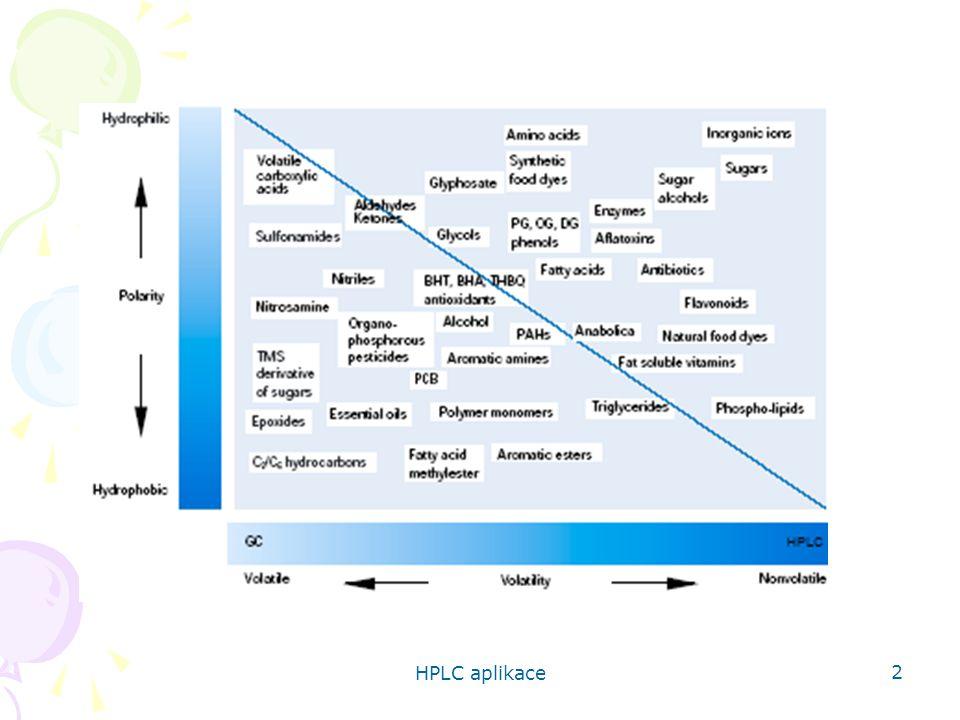 HPLC aplikace