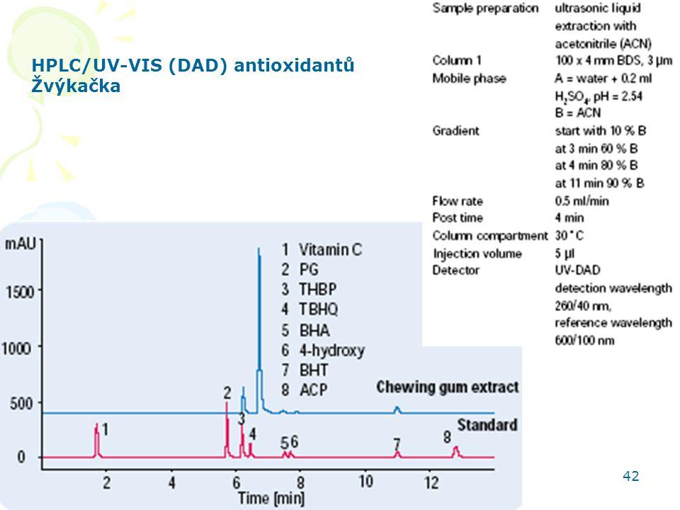 HPLC/UV-VIS (DAD) antioxidantů Žvýkačka