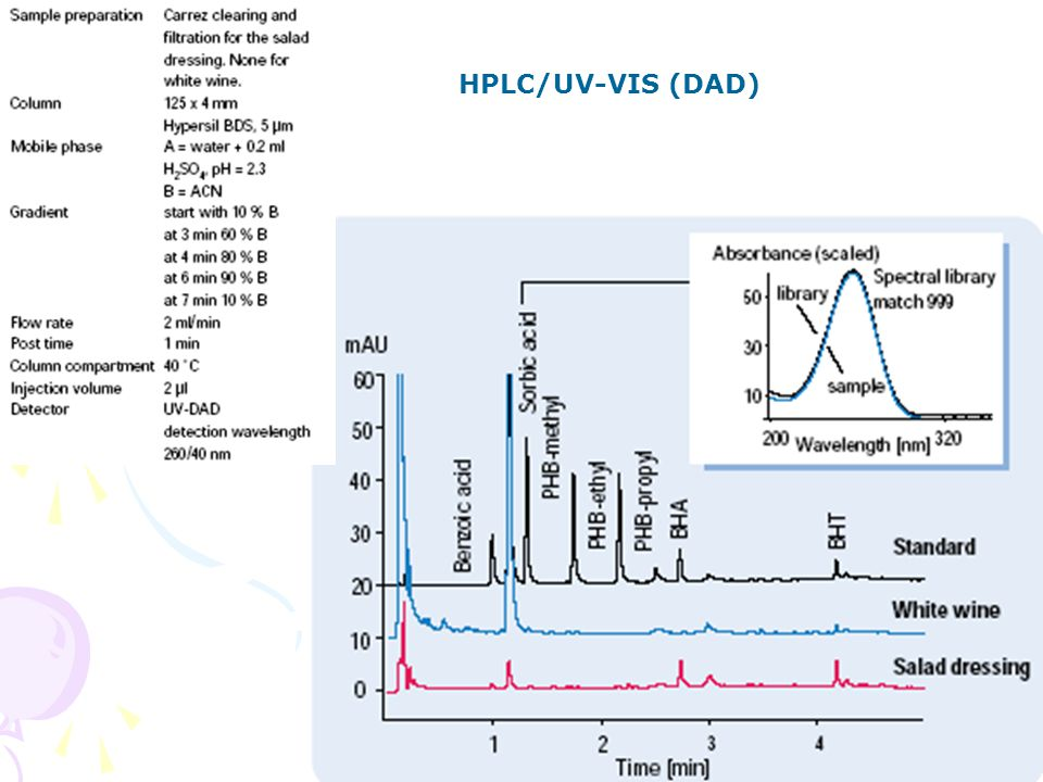 HPLC/UV-VIS (DAD) HPLC aplikace