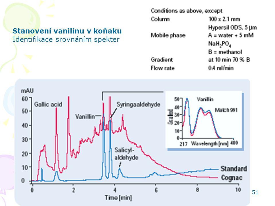 Stanovení vanilinu v koňaku Identifikace srovnáním spekter