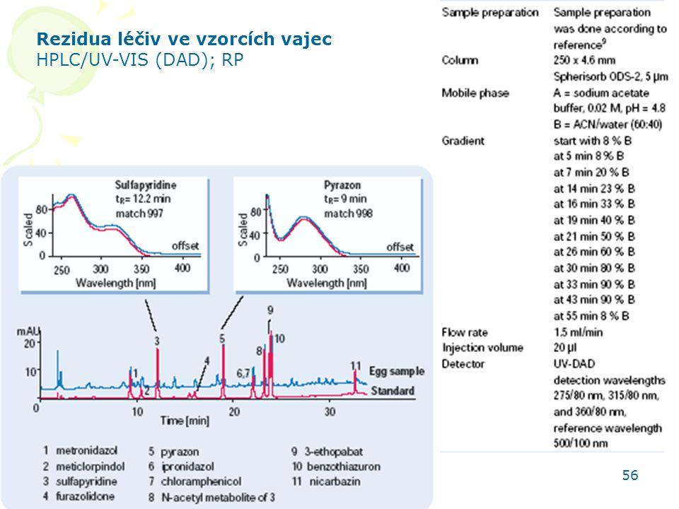 Rezidua léčiv ve vzorcích vajec HPLC/UV-VIS (DAD); RP