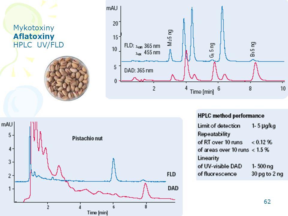 Mykotoxiny Aflatoxiny HPLC UV/FLD HPLC aplikace